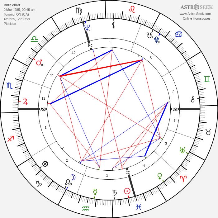 Al Waxman - Astrology Natal Birth Chart