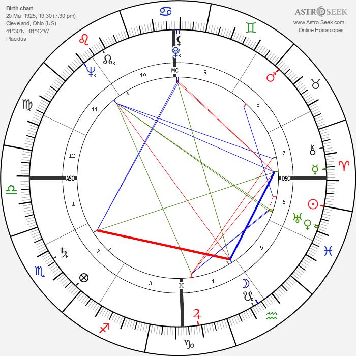Al Widmar - Astrology Natal Birth Chart