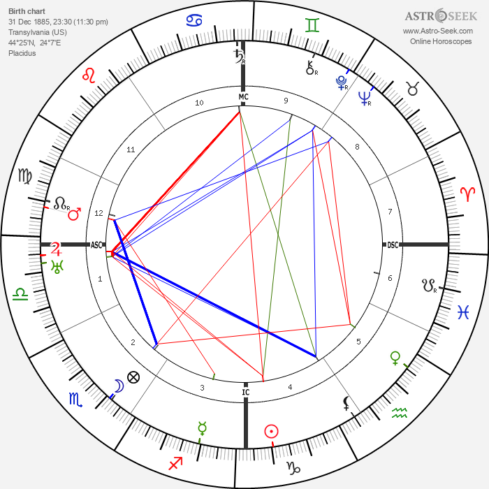 Aladar Kuncz - Astrology Natal Birth Chart