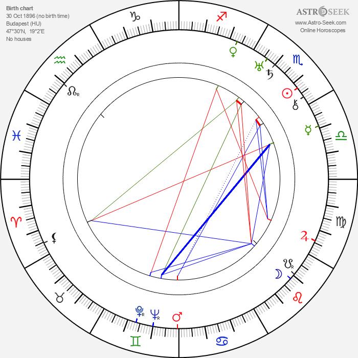 Aladar Laszlo - Astrology Natal Birth Chart