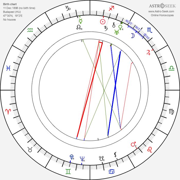 Aladár Paasonen - Astrology Natal Birth Chart
