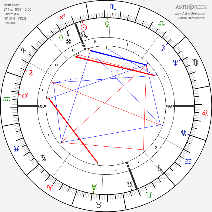 Alain Bailhache - Astrology Natal Birth Chart