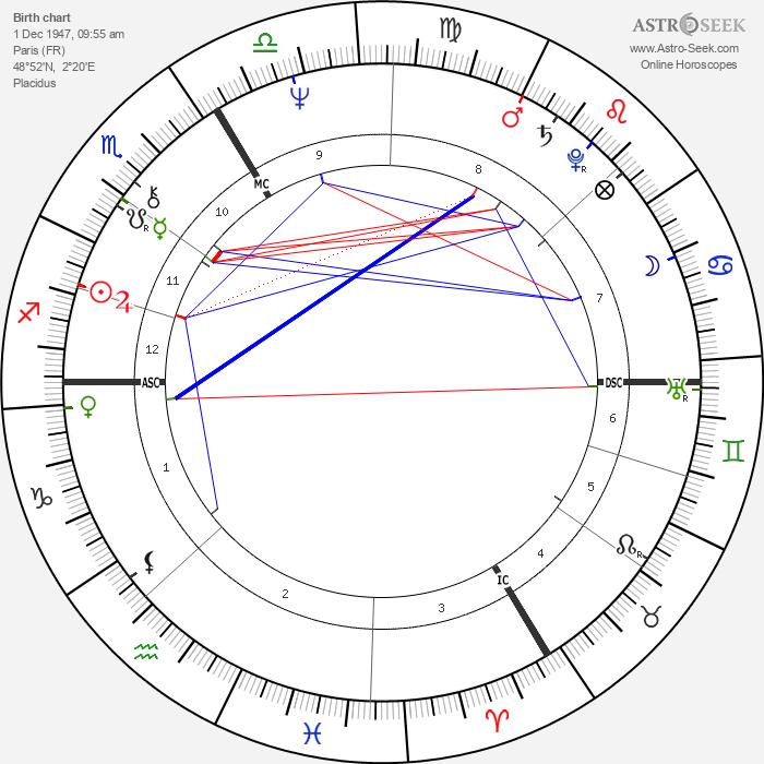 Alain Bashung - Astrology Natal Birth Chart