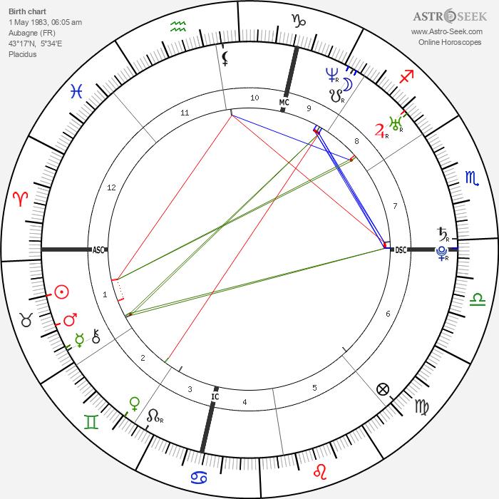 Alain Bernard - Astrology Natal Birth Chart