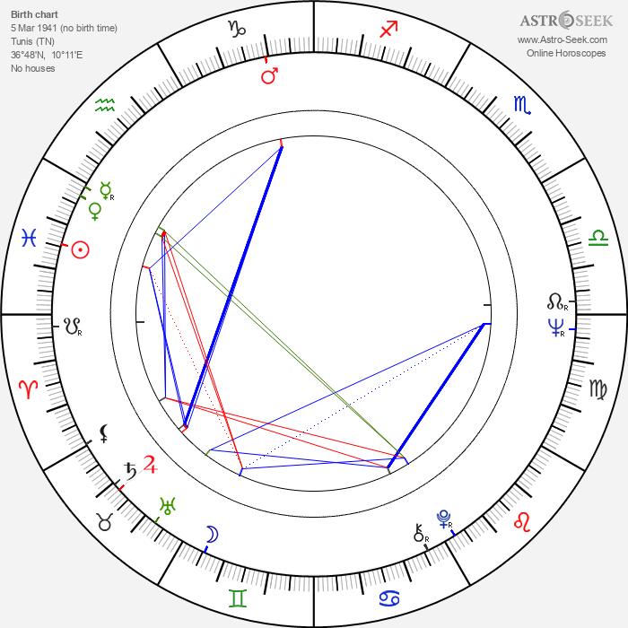 Alain Boublil - Astrology Natal Birth Chart