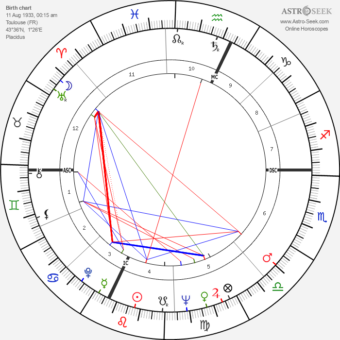 Alain Carpentier - Astrology Natal Birth Chart