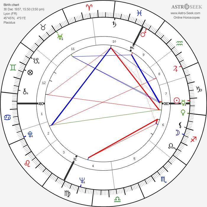 Alain Chapel - Astrology Natal Birth Chart