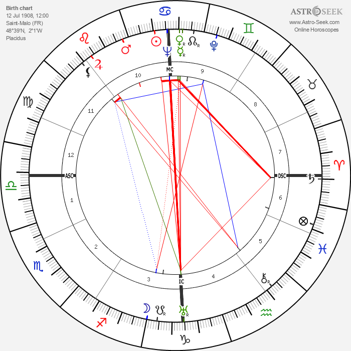 Alain Cuny - Astrology Natal Birth Chart