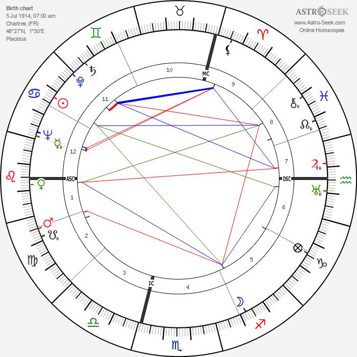 Alain de Boissieu - Astrology Natal Birth Chart