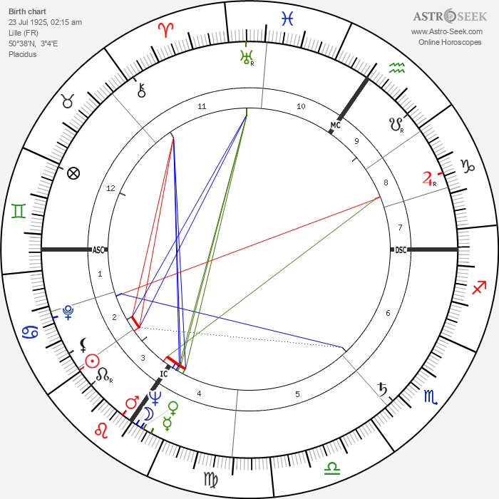Alain Decaux - Astrology Natal Birth Chart