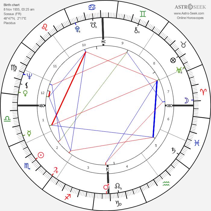 Alain Delon - Astrology Natal Birth Chart