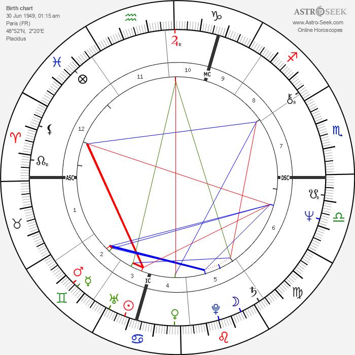 Alain Finkielkraut - Astrology Natal Birth Chart