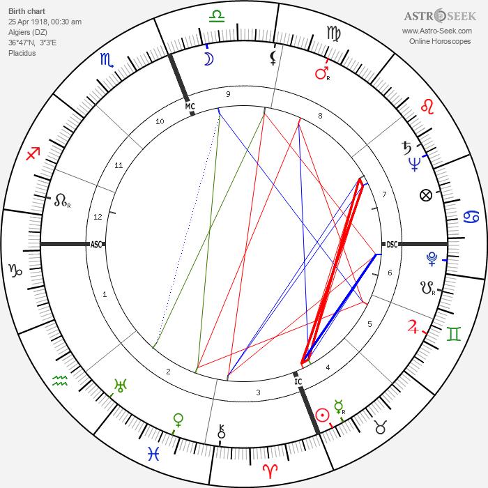 Alain François Savary - Astrology Natal Birth Chart
