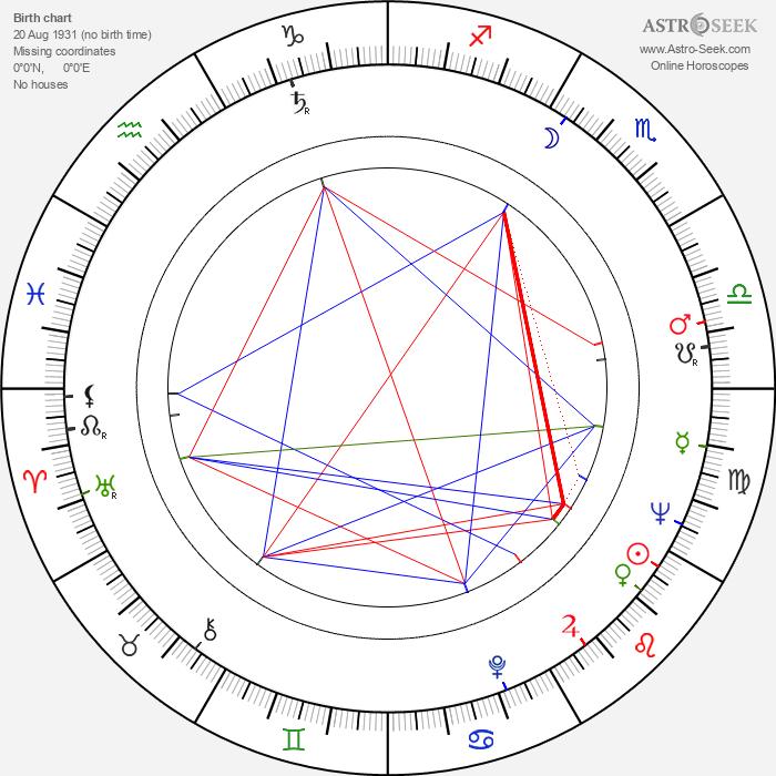 Alain Goraguer - Astrology Natal Birth Chart
