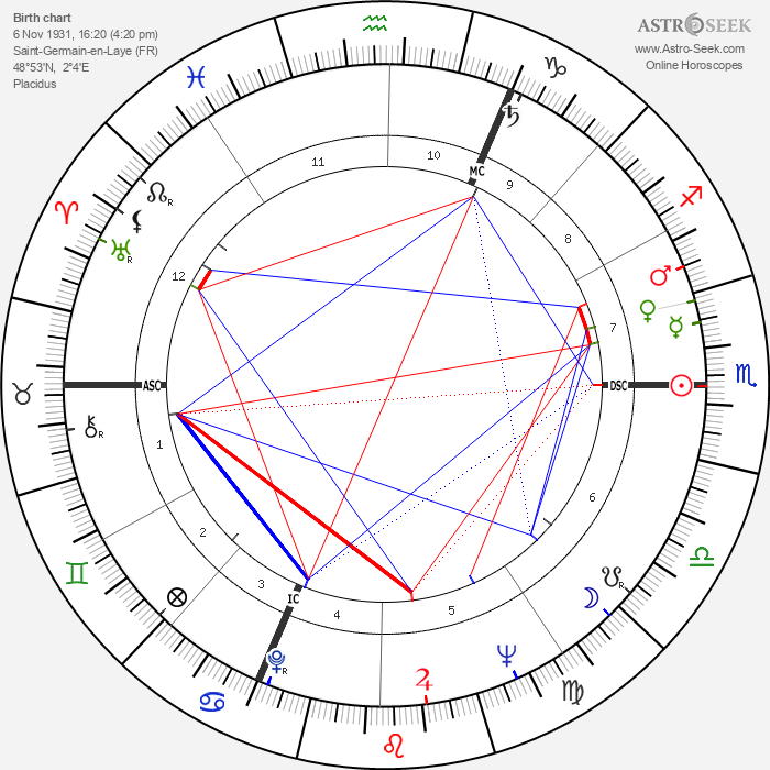 Alain Hadès - Astrology Natal Birth Chart