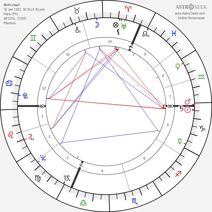 Alain Jessua - Astrology Natal Birth Chart