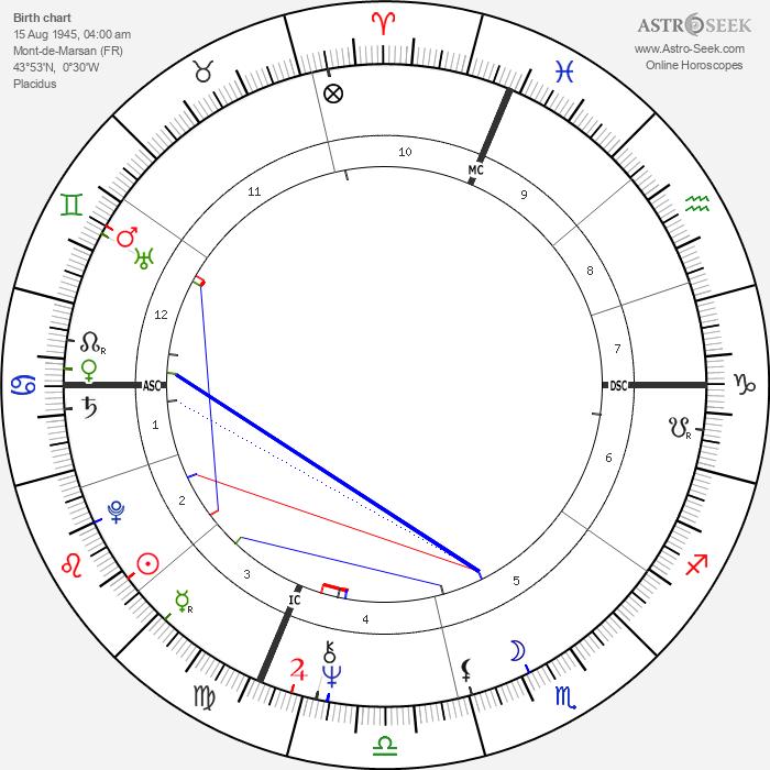 Alain Juppé - Astrology Natal Birth Chart