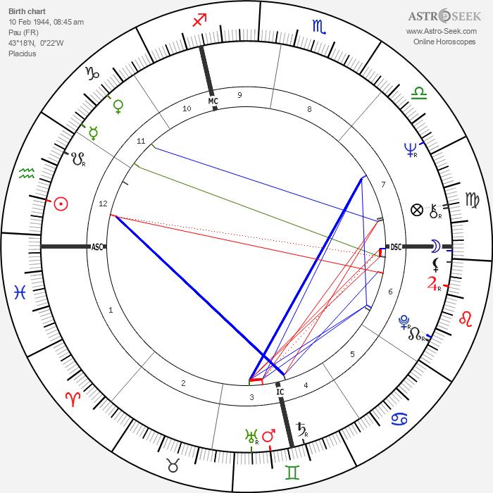 Alain Lamassoure - Astrology Natal Birth Chart
