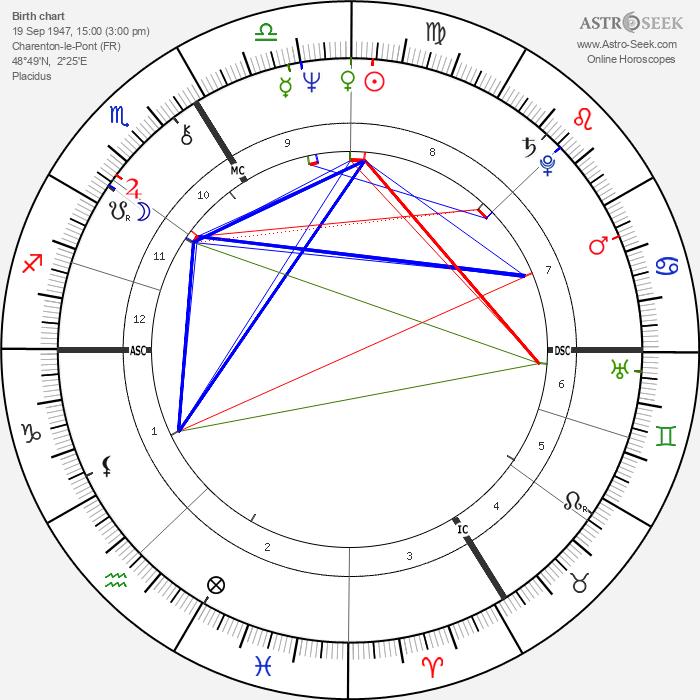 Alain Lipietz - Astrology Natal Birth Chart