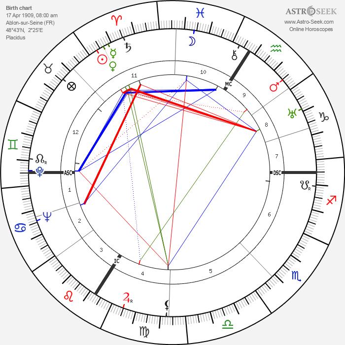 Alain Poher - Astrology Natal Birth Chart