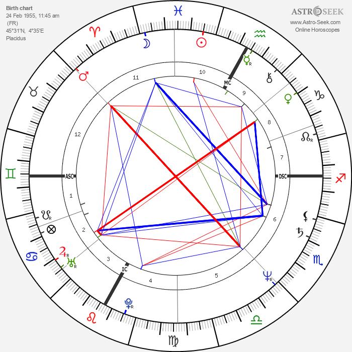 Alain Prost - Astrology Natal Birth Chart