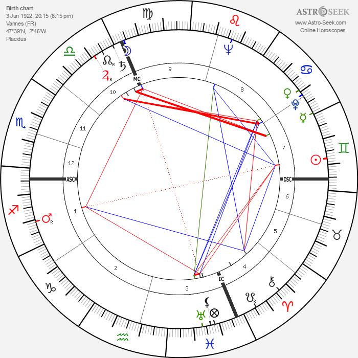 Alain Resnais - Astrology Natal Birth Chart