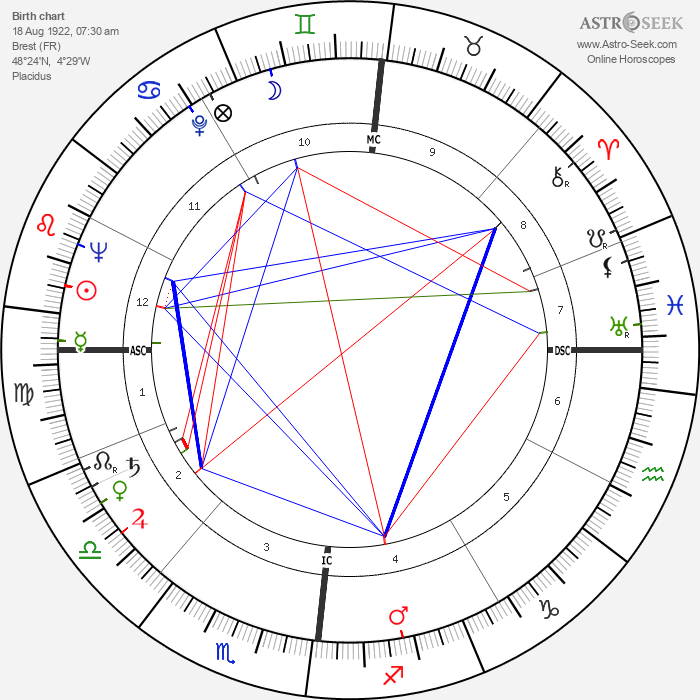 Alain Robbe-Grillet - Astrology Natal Birth Chart