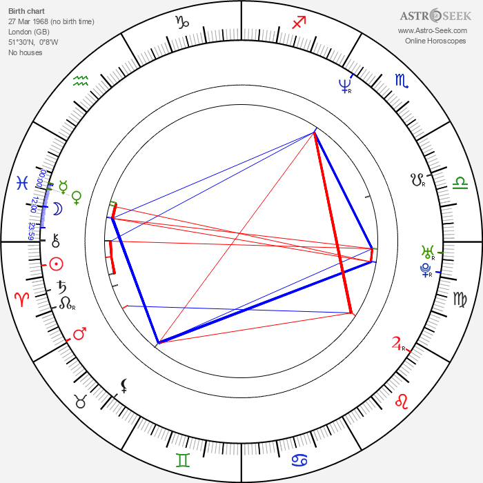 Alain Roux - Astrology Natal Birth Chart