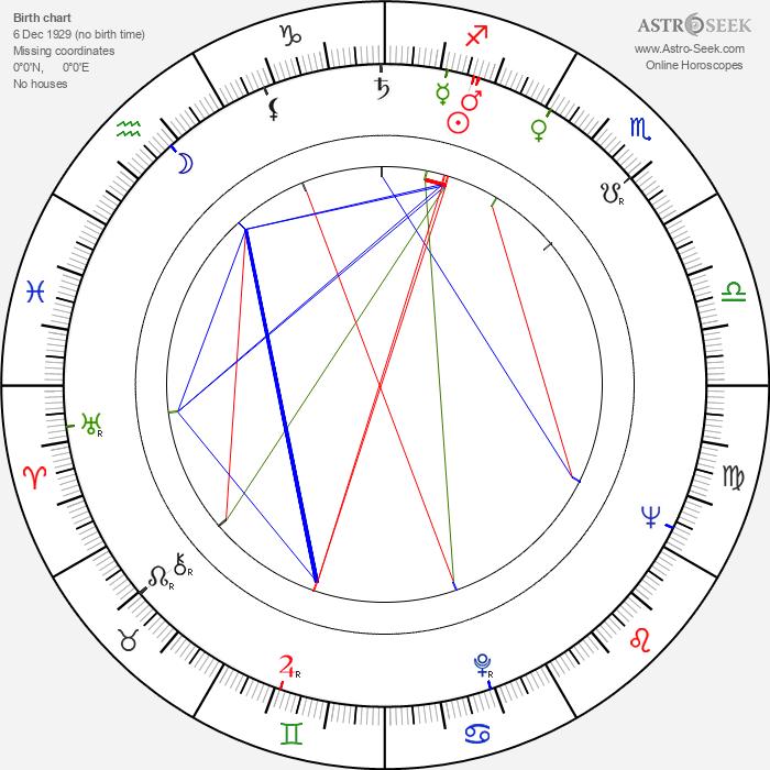 Alain Tanner - Astrology Natal Birth Chart