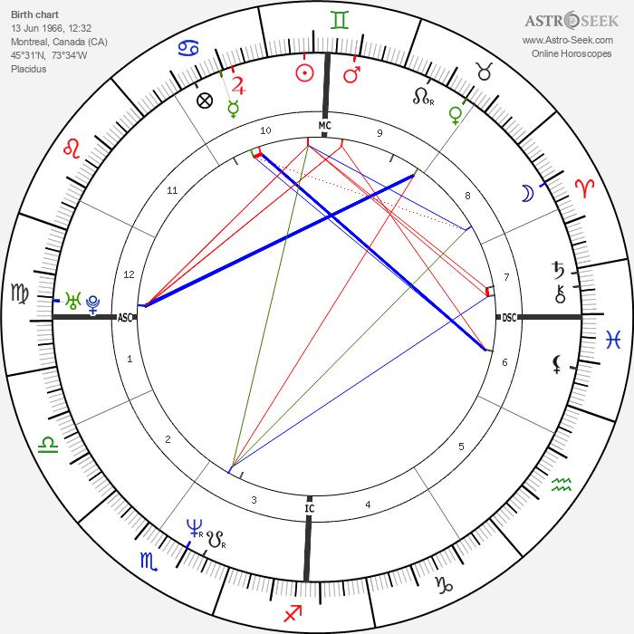 Alain Trudel - Astrology Natal Birth Chart