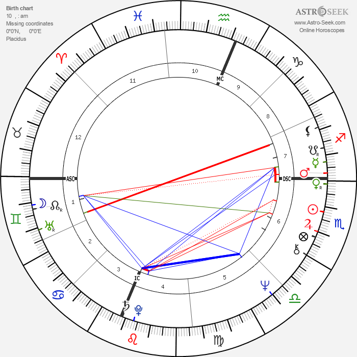Alaina Reed Hall - Astrology Natal Birth Chart