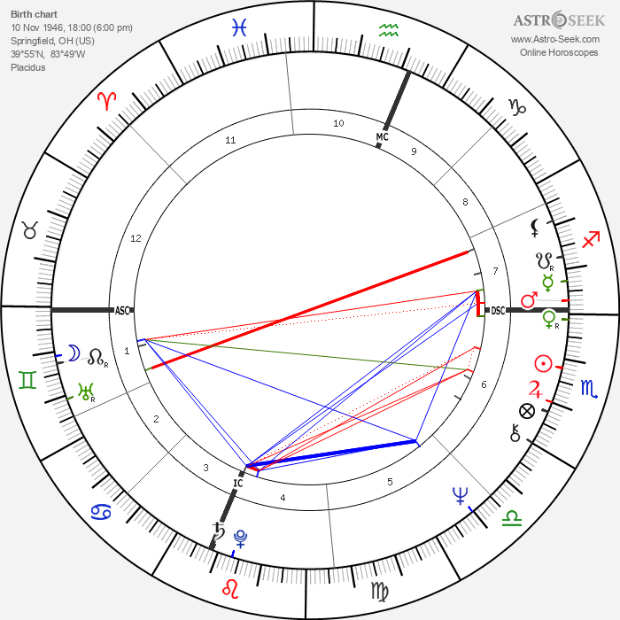 Alaina Reed Hall - Astrology Natal Birth Chart