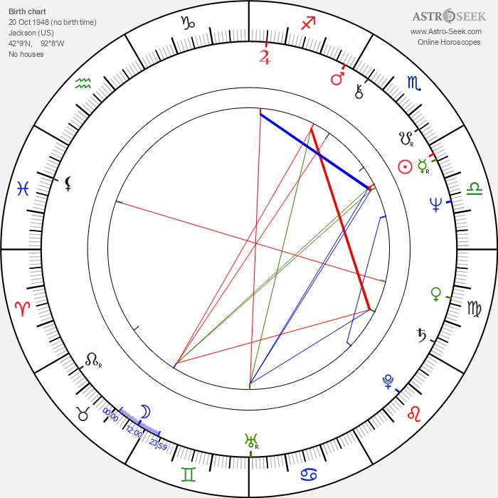 Alan Ackles - Astrology Natal Birth Chart