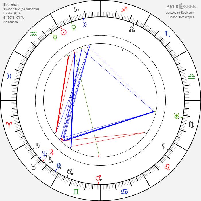 Alan Alexander Milne - Astrology Natal Birth Chart
