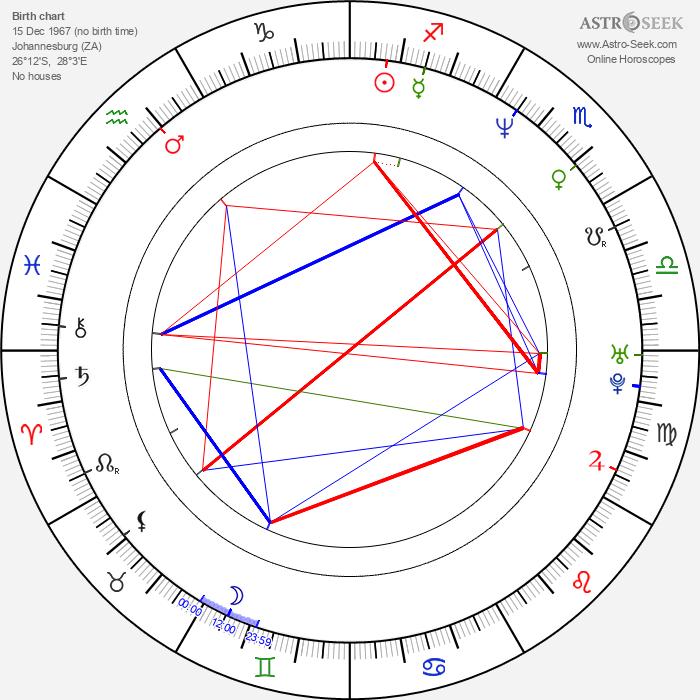 Alan Ari Lazar - Astrology Natal Birth Chart