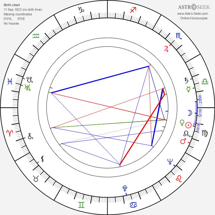 Alan Badel - Astrology Natal Birth Chart