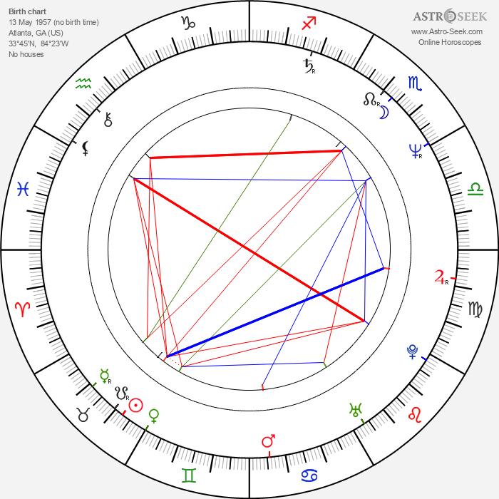 Alan Ball - Astrology Natal Birth Chart