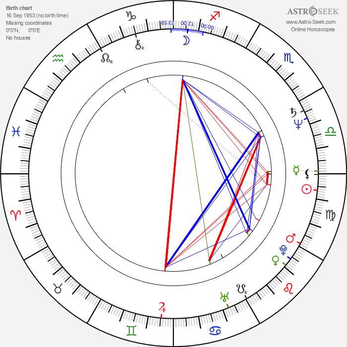Alan Barton - Astrology Natal Birth Chart