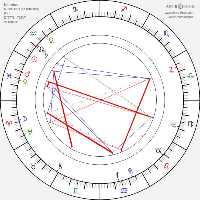 Alan Bates - Astrology Natal Birth Chart