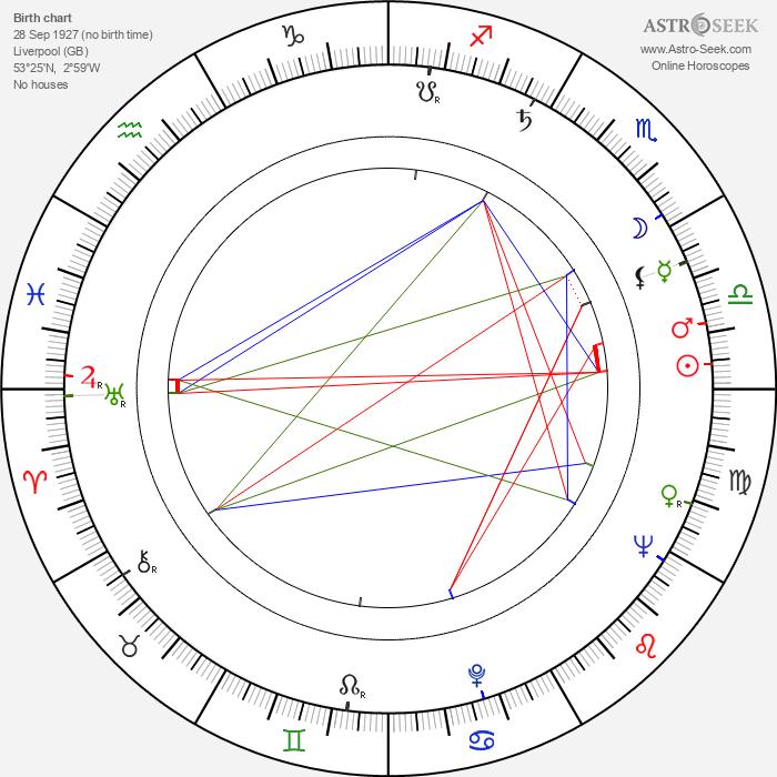 Alan Bridges - Astrology Natal Birth Chart