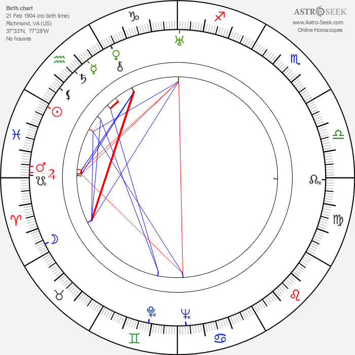 Alan Campbell - Astrology Natal Birth Chart