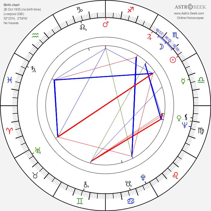 Alan Clarke - Astrology Natal Birth Chart