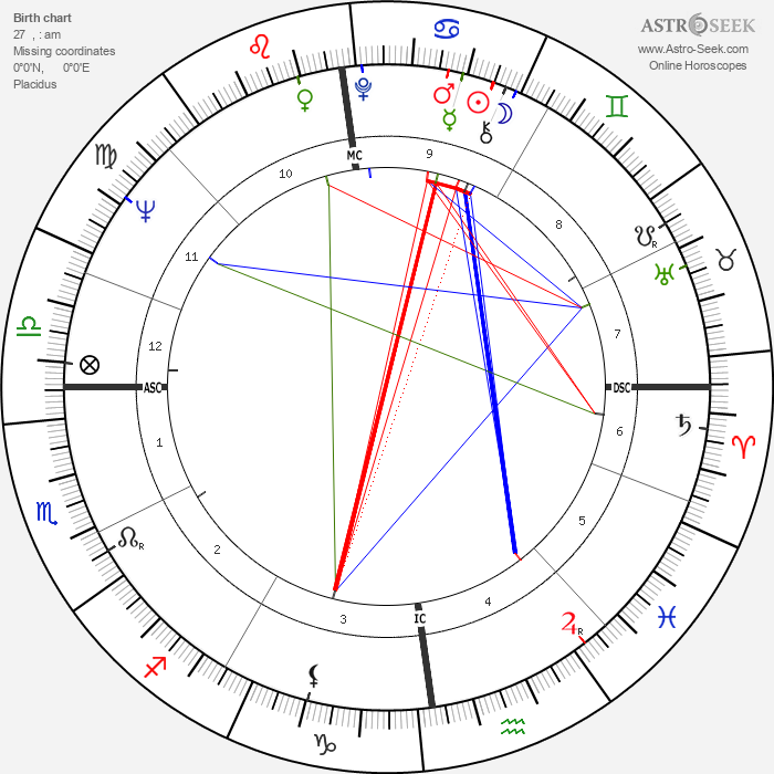 Alan Coren - Astrology Natal Birth Chart