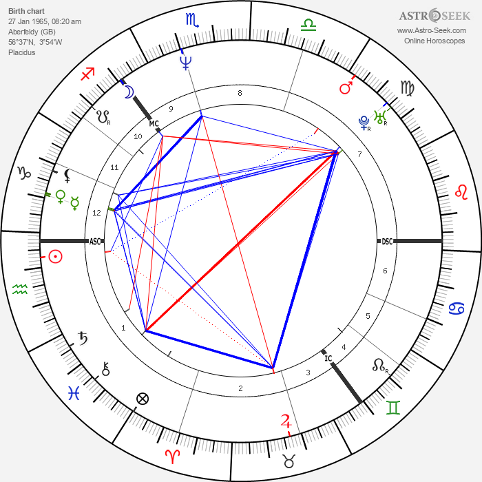 Alan Cumming - Astrology Natal Birth Chart