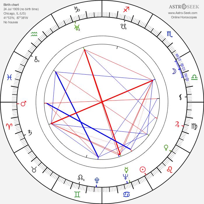 Alan Curtis - Astrology Natal Birth Chart