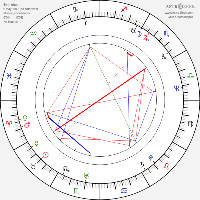 Alan Dale - Astrology Natal Birth Chart