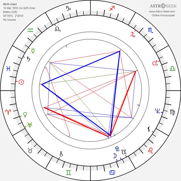 Alan Ford - Astrology Natal Birth Chart