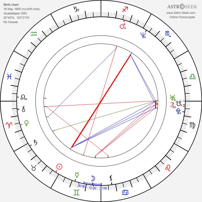 Alan Jonsson - Astrology Natal Birth Chart
