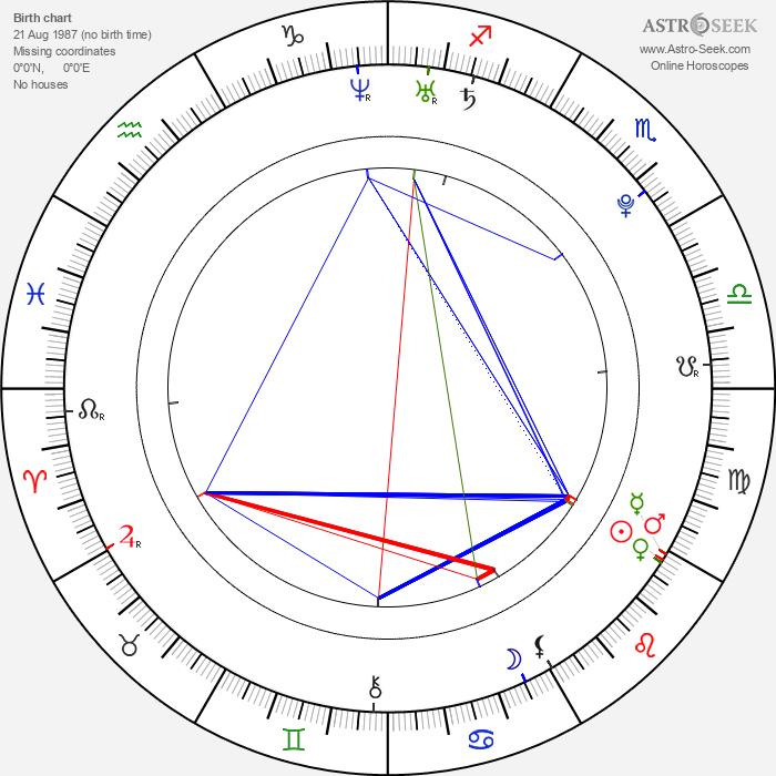 Alan Kemper Armani - Astrology Natal Birth Chart