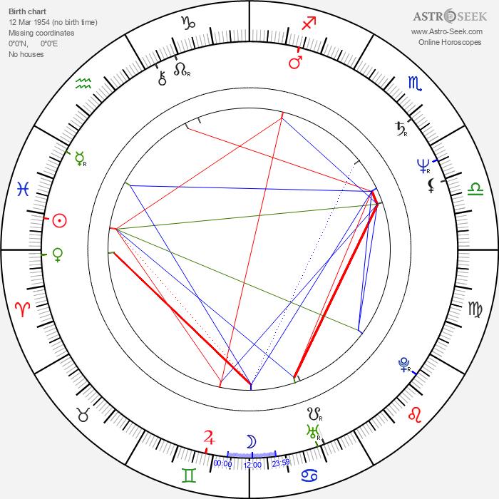 Alan Lederer - Astrology Natal Birth Chart